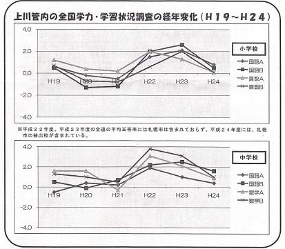 学力調査 本支庁経年変化