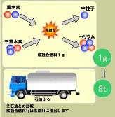 核融合と核分裂