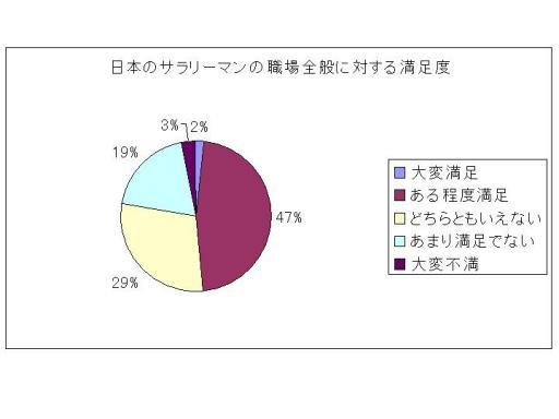 日本人サラリーマンの満足度