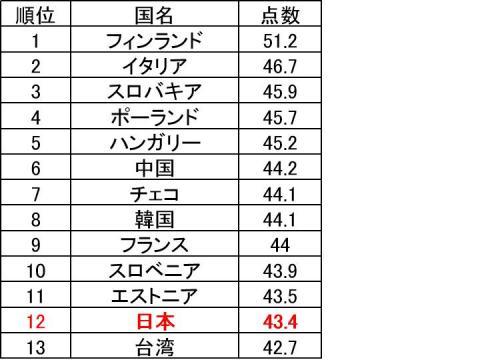 【各国比較】5点法満足度調査