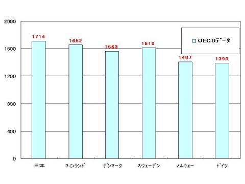 OECD労働時間比較