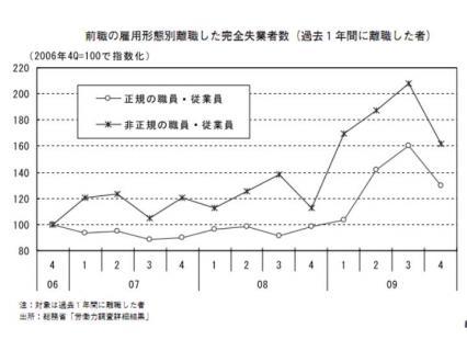 前職の雇用形態別離職した完全失業者数