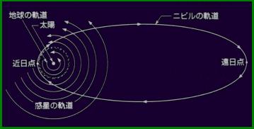 ニビル軌道
