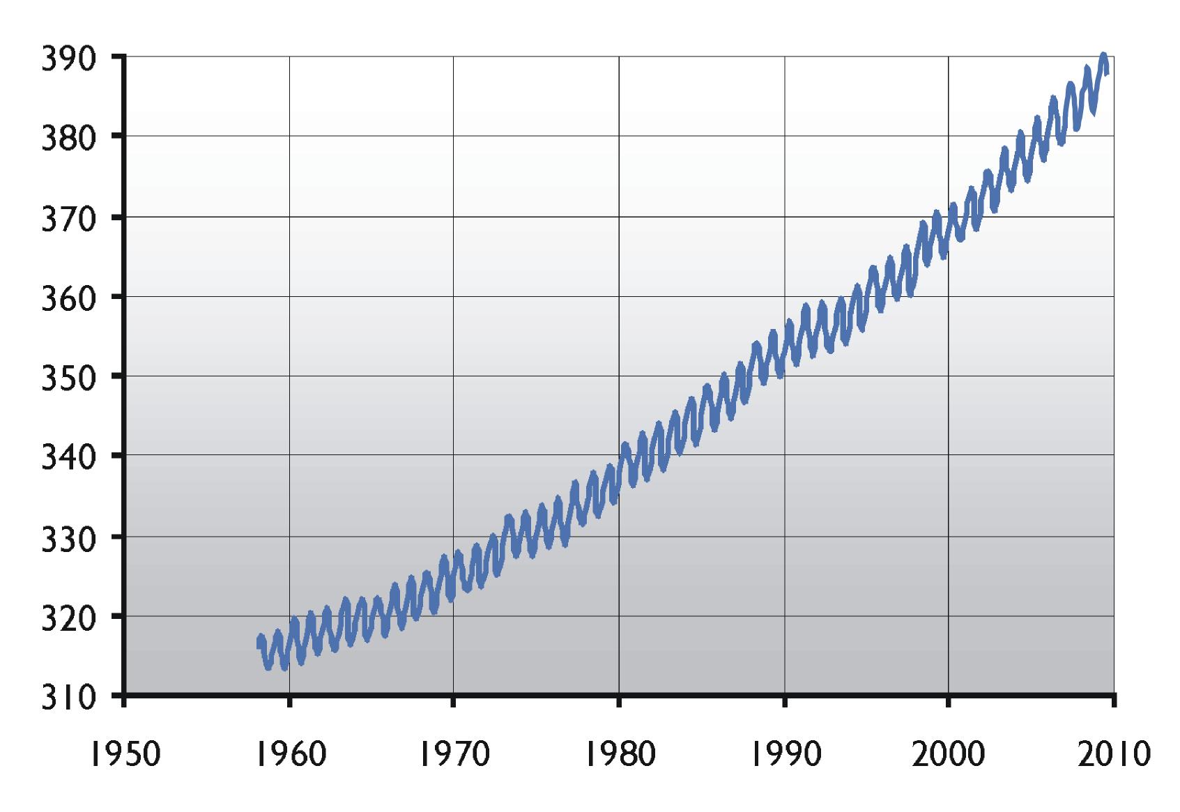 CO2-Mauna-Loa.png