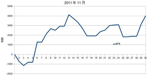 2011年11月グラフ