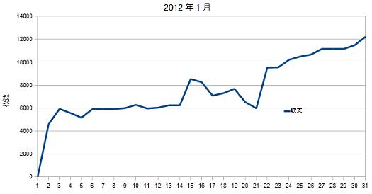 2012年1月グラフ