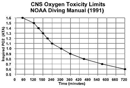 CNS_limits(NOAA).jpg