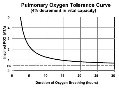 oxtox_curve(pulmonary).jpg