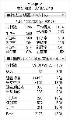 tenhou_prof_20100818.jpg