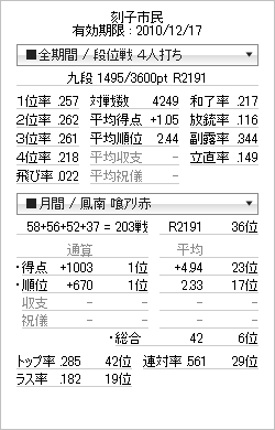 tenhou_prof_20101214.png