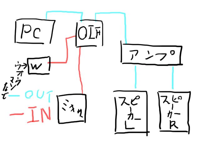 設定方法(接続)