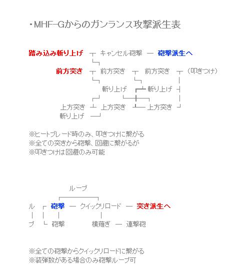 MHFG ガンランス攻撃派生表