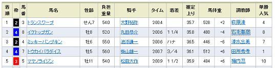 函館記念結果