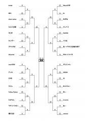 第1回東京下町CSトーナメント表