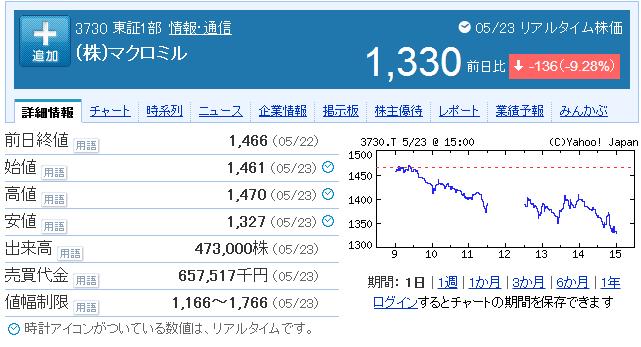 マクロミル株価