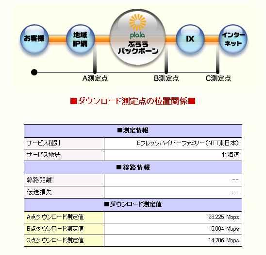 hikari speed