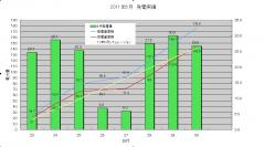 発電実績(2011-06-30)