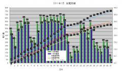 発電実績 2011-07-31