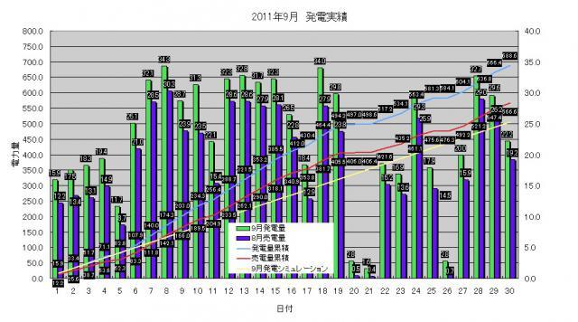 発電実績 2011-09-30
