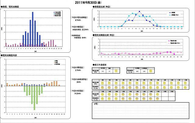 日別エコレポート 2011-09-30