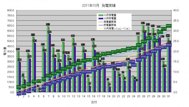 発電実績2011-10-31