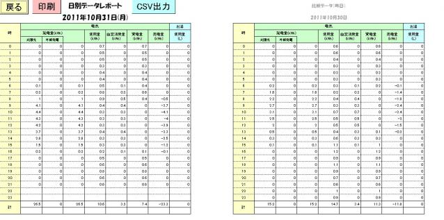 日別データレポート 2011-10-31