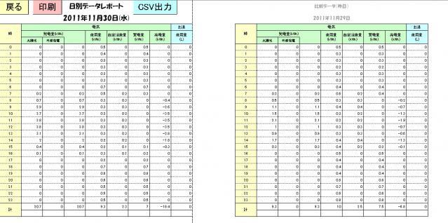 日別データレポート 2011-11-30