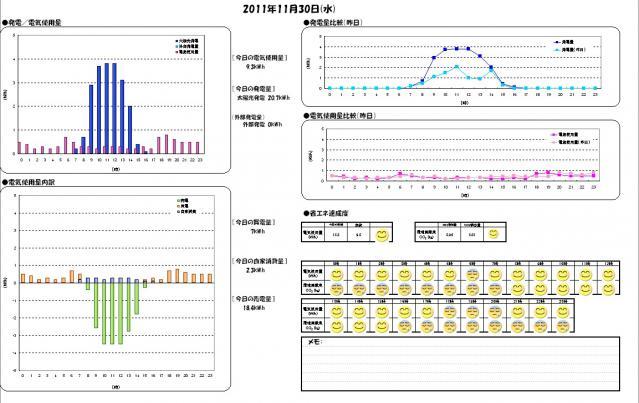 日別エコレポート 2011-11-30