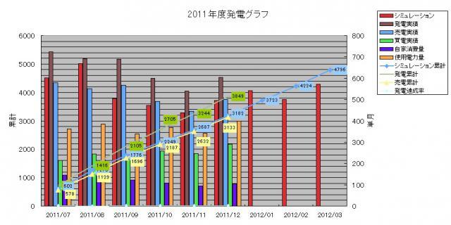 2011年度発電実績 2012-01-01
