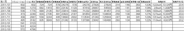 発電実績(月毎) 2012-01-01