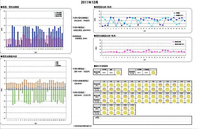 月別エコレポート 2012-01-01