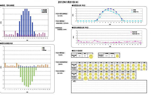 日別エコレポート2012-01-31
