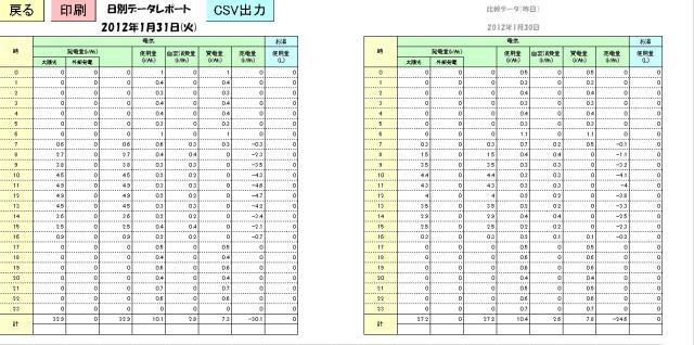 日別データレポート2012-01-31