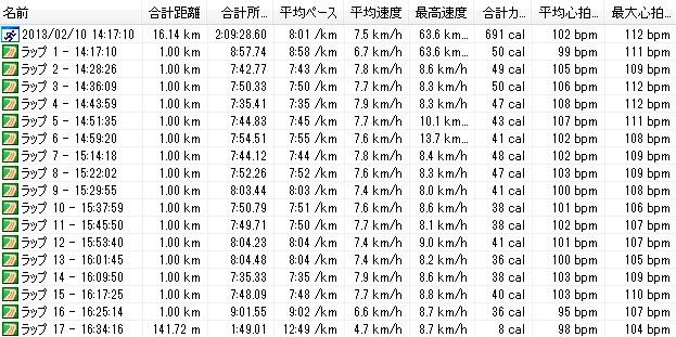 2013y02m10d_2時間走-142151220