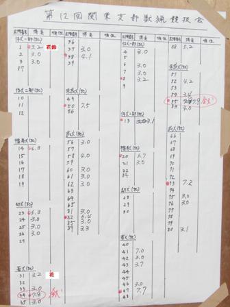 3.6獣猟競技点数表