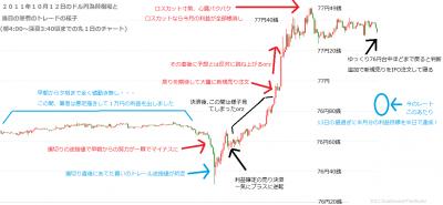 10月12日の為替チャートと取引概要