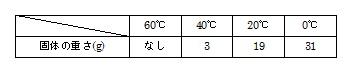 oin 表3