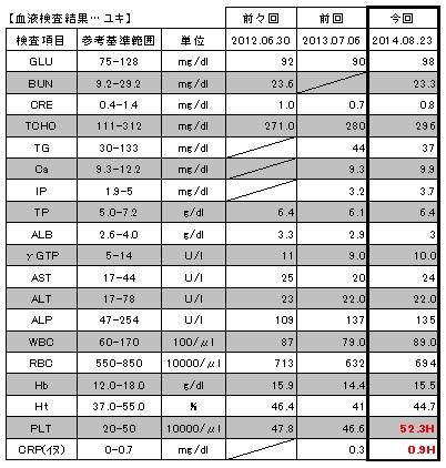 20140823 血液検査結果【ユキ】