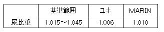20140823 尿比重数値【Y&M】