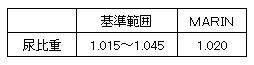 20140920 尿比重数値【M】