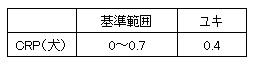 20141004 CRP数値【Y】