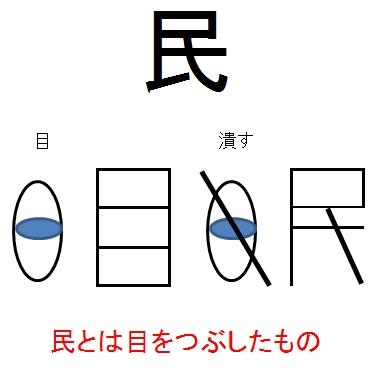 民 象形文字