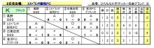 エスペランサ総和FCブログ-U13学年別1日目