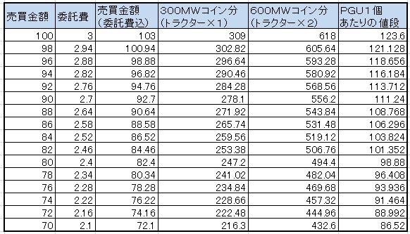 株相場別PGU価格表