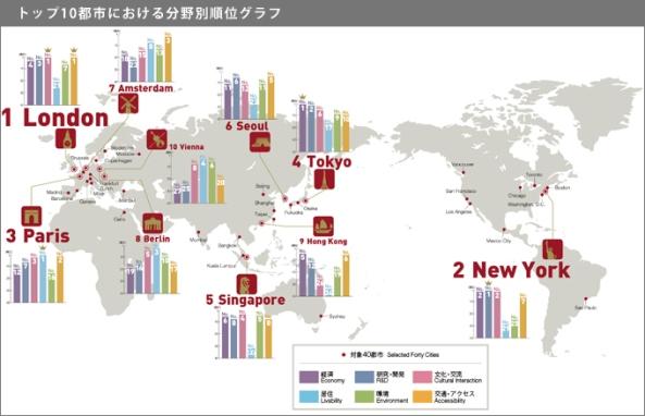 トップ10都市の分野別順位グラフ