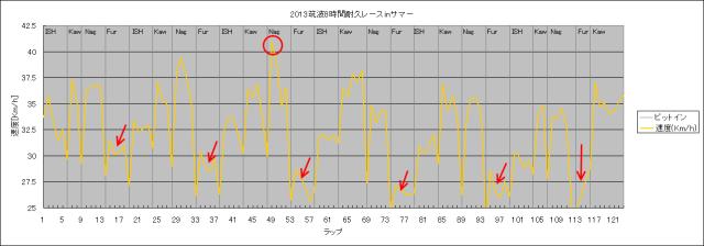 筑波8耐ラップタイム