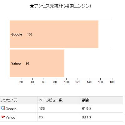 20141101エックスサーバー解析