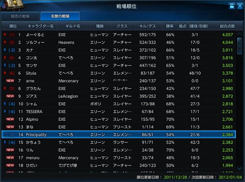 戦場ランキング 2011年12月28日更新