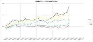 通算パフォーマンス(2009~2013年)_1月