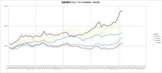 通算パフォーマンス(2009~2013年)_2月